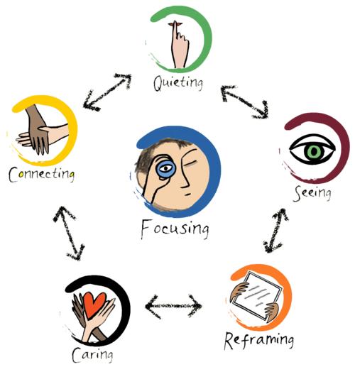 Infografica mindfulness di Daniel Siegel